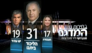 Israel Elections exit poll